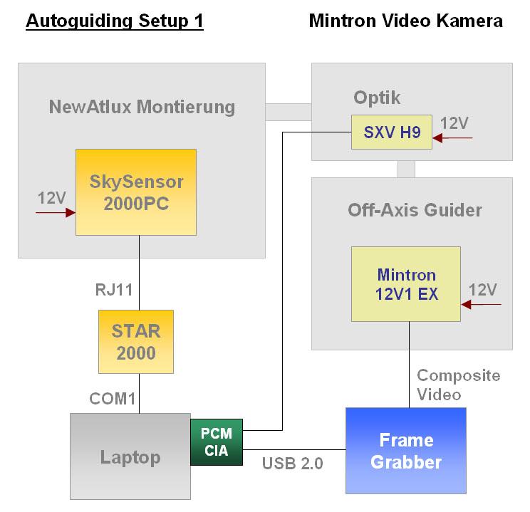 Autoguiding Setup 1 Mintron