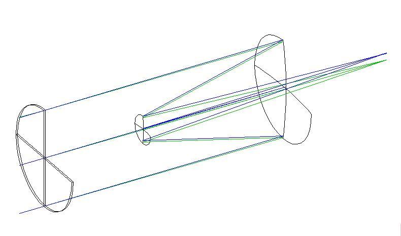 SCT Schema 3D